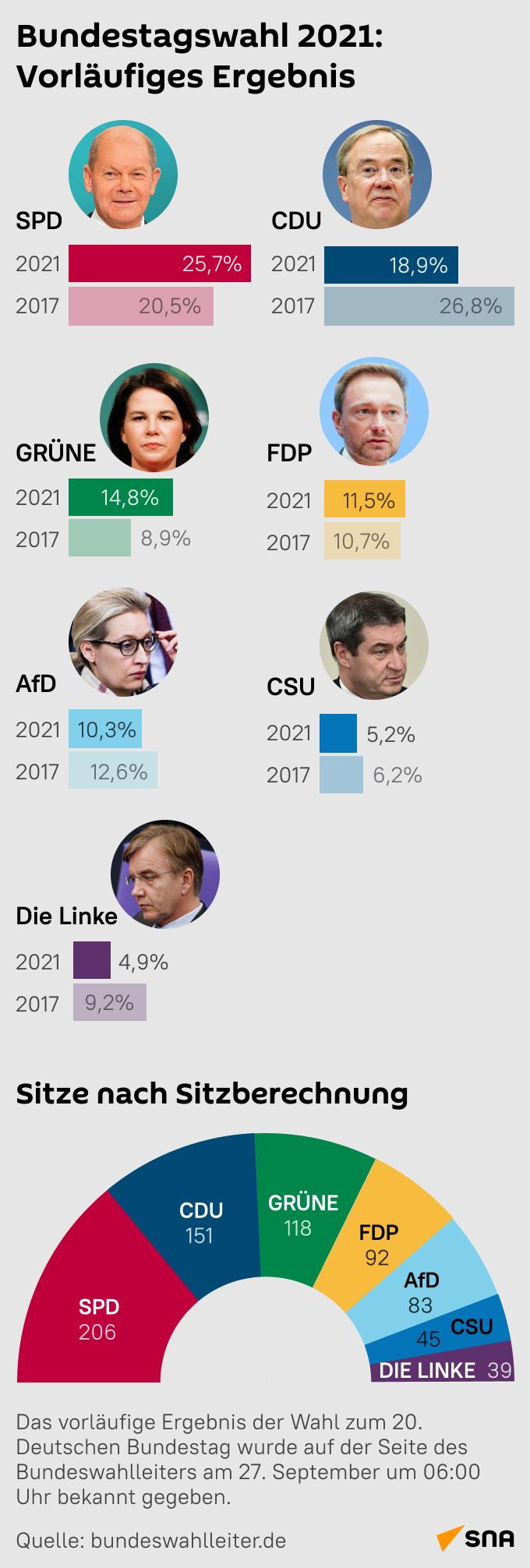 Ergebnis der Bundestagswahl - SNA