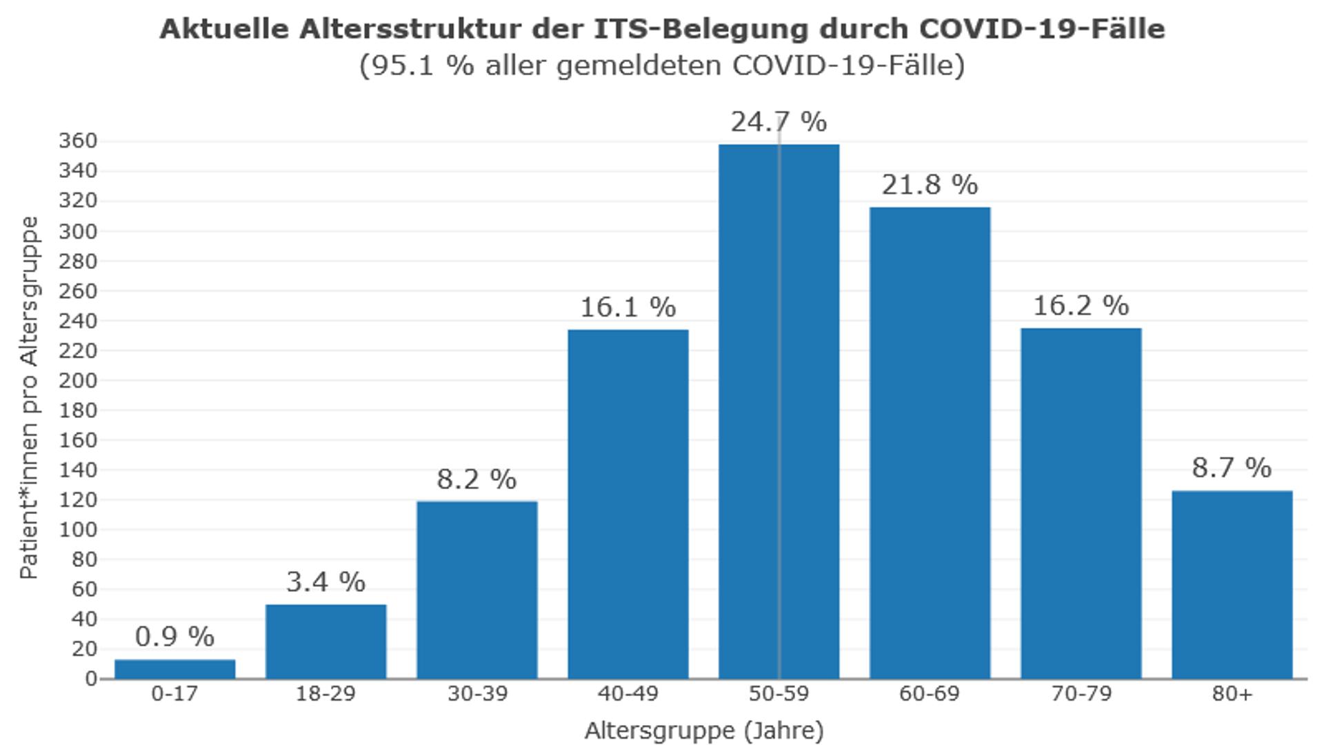 Intensivbettenbelegung durch Covid-19-Fälle nach Alter, Stand: 15.09. - SNA, 1920, 16.09.2021