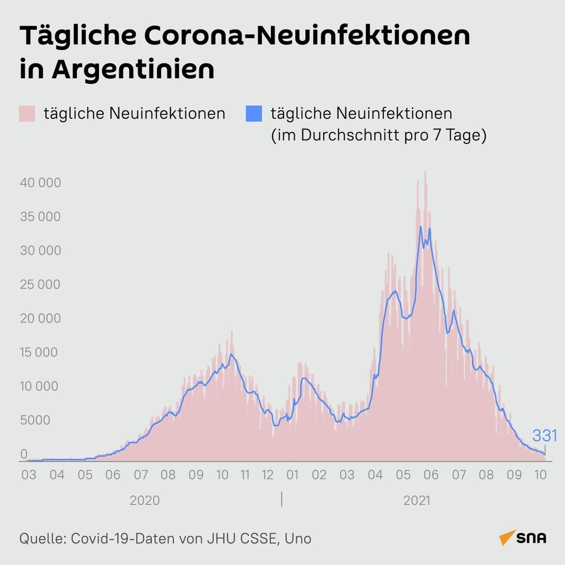 Tägliche Corona-Neuinfektionen in Argentinien (Infografik) - SNA, 1920, 13.10.2021